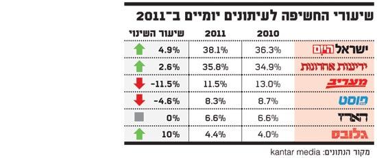 שיעורי החשיפה לעיתונים יומיים ב 2011 TGI